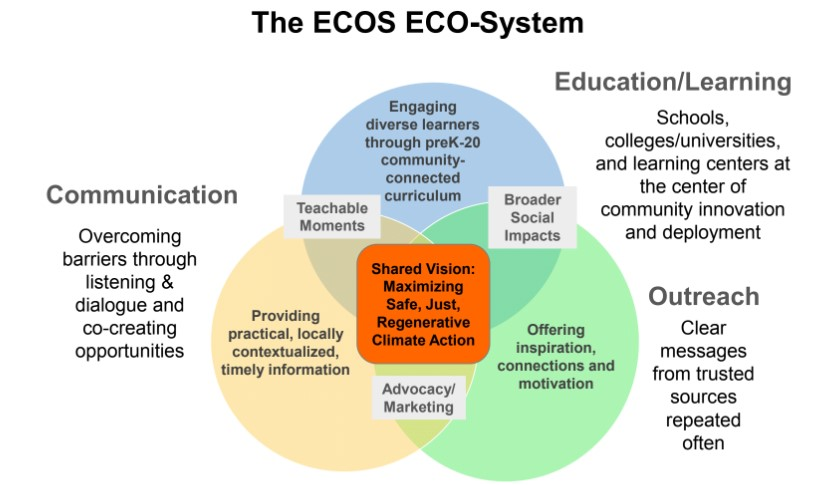 The ECOS Ecosystem